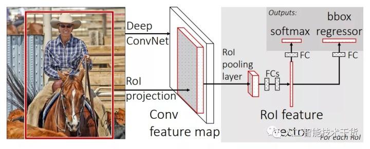 RCNN/fast-RCNN/faster-RCNN經典目標檢測算法技術演進思路回顧 - 幫趣